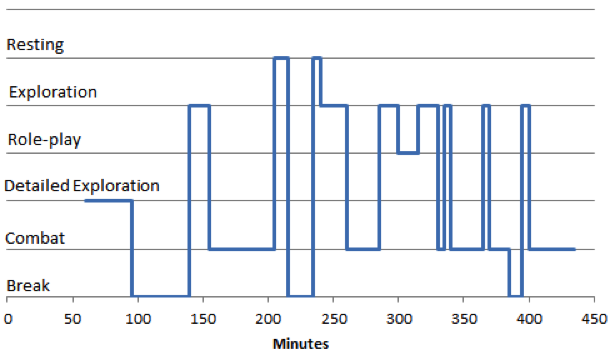 Game time is represented horizontally, while behavior is plotted vertically. Image used with permission by the author.