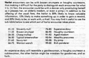 A (rather sexist) example of a random encounter from the 1st edition Dungeon Master's Guide (1979). CC-BY morrow @enworld.org