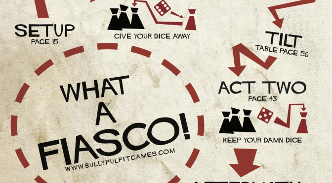 Fiasco Playmat