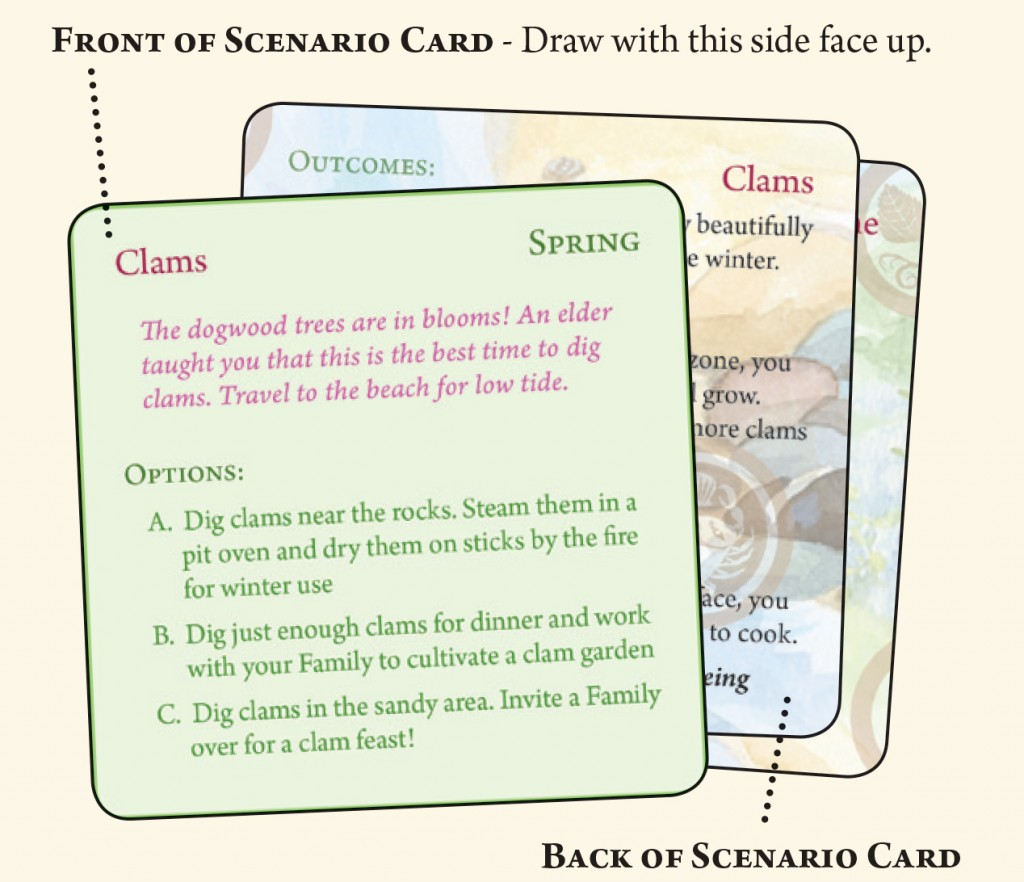 Seasonal scenario cards shuffled for randomness determine a player's possible options leading to unique outcomes for each turn. CC BY Northwest Indian College.