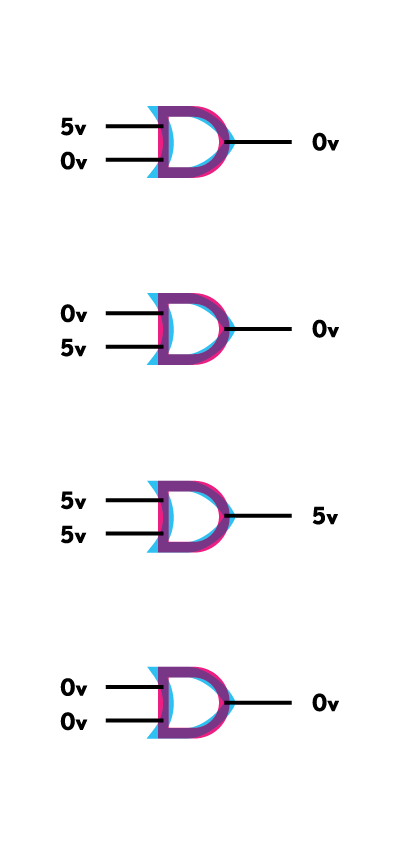 Figure 4. Whether or not this circuit is an AND gate or an OR gate depends on what Boolean value (true/false) we assign to what voltage.