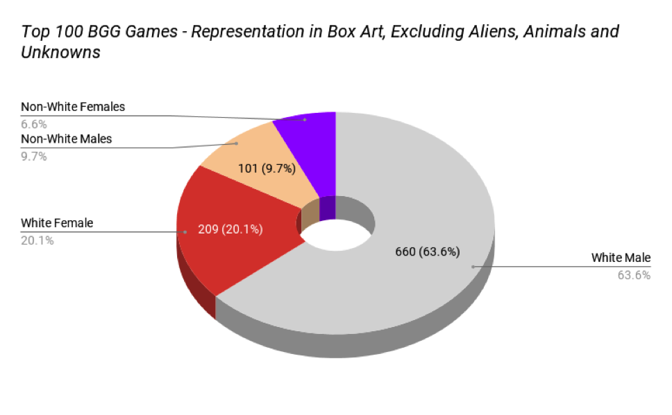 Assessing Gender and Racial Representation in the Board Game
